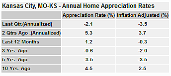 Kansas City Annual Home Appreciation Rates
