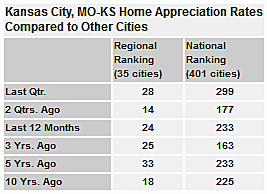 Kansas City Home Appreciation Rates Comparison