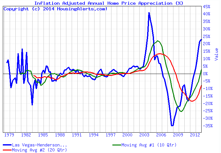 Las Vegas Real Estate Cycle Chart