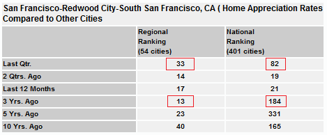San Francisco Home Appreciation Rates Comparison
