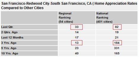 San Francisco Home Appreciation Rates Comparison
