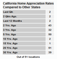 California Home Appreciation Rates Comparison