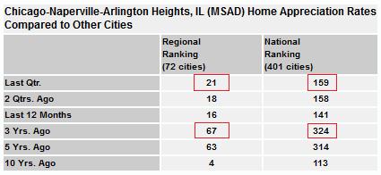 Chicago Home Appreciation Rates Comparison