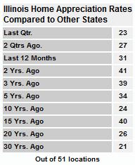 Illinois Home Appreciation Rates Comparison