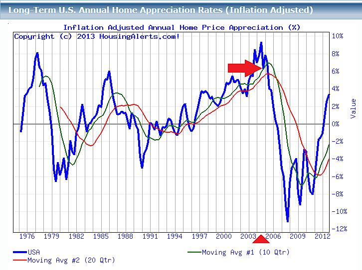 HK-Luxury-Mortgage-Loans-USA-Cycle-Chart