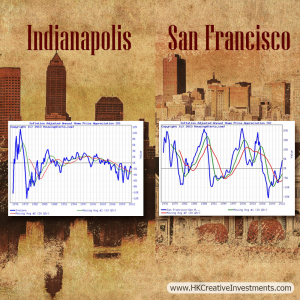 Luxury-Mortgage-Loans-SanFranciso-Indianapolis-Real-Estate-Chart-Comparison